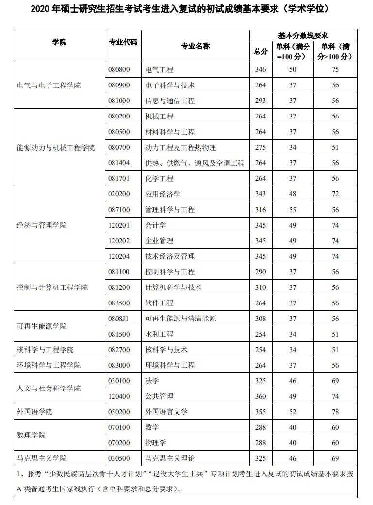 2020年华北电力大学硕士研究生复试分数线