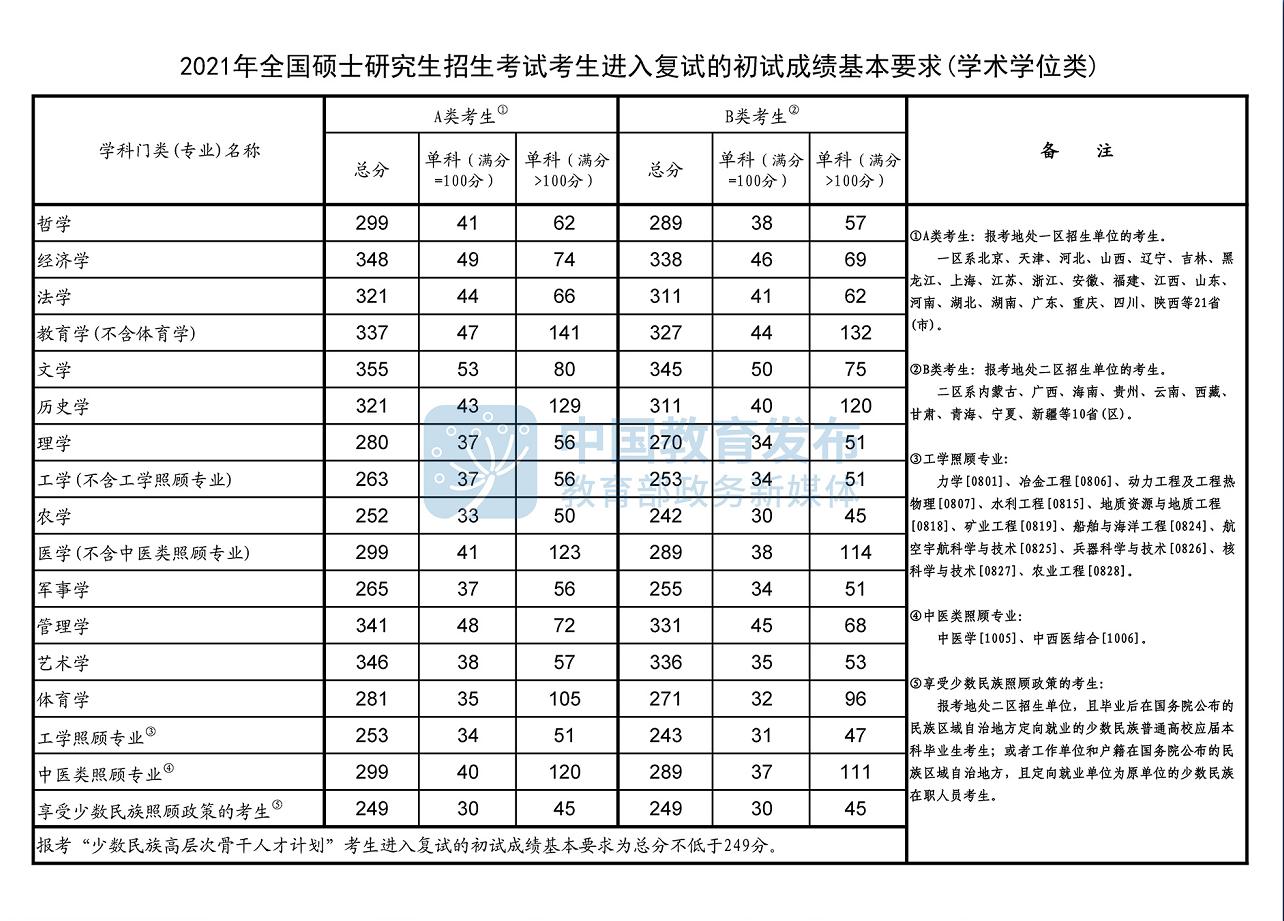 2021年全国硕士研究生学术学位类国家分数线