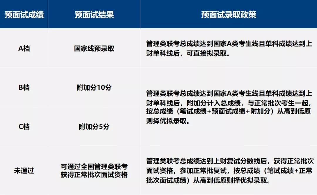 上海财经大学MPAcc预面试结果